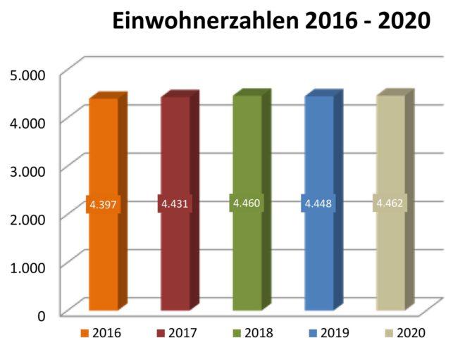 Einwohnerzahlen Emmerting